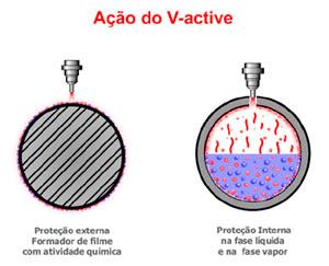 Como atua o V-Active?